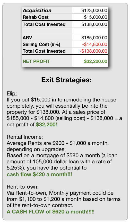 Everett Real Estate Flipping or Rental Ready for Investor!